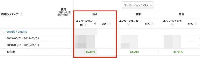 Googleアナリティクスで売上に繋がった最初の流入元を探そう。